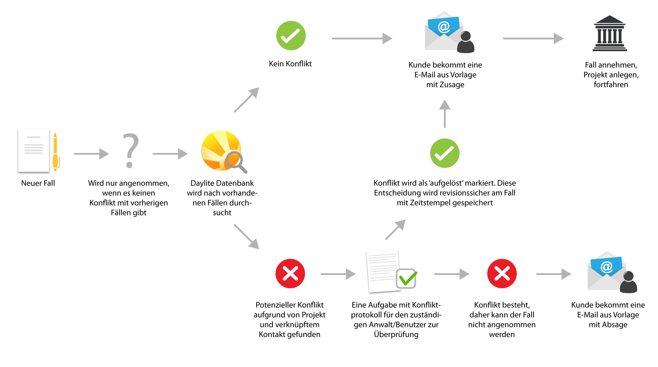 Conflict Check Explico DE.png